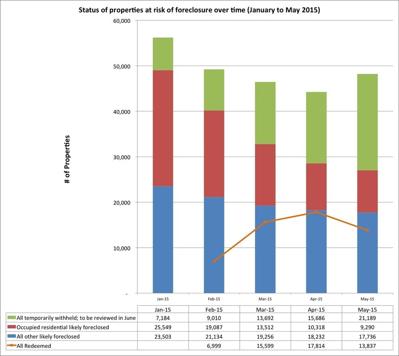 foreclosures Jan to May 2015