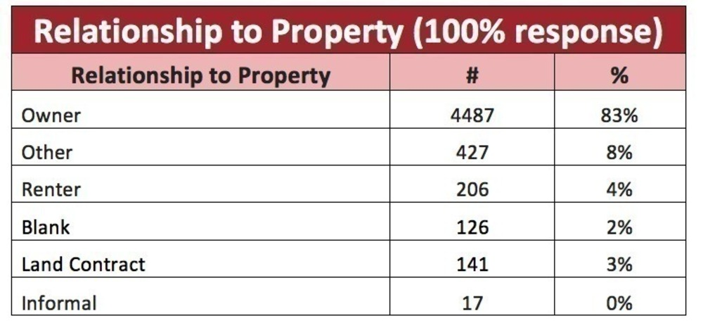 property relationship