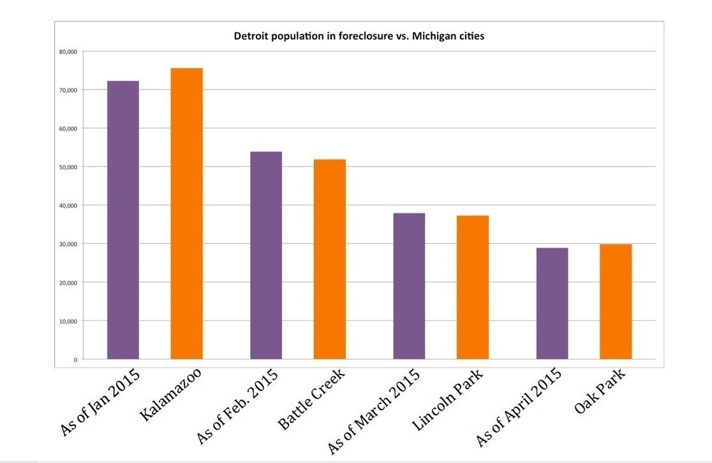 foreclosure vs cities