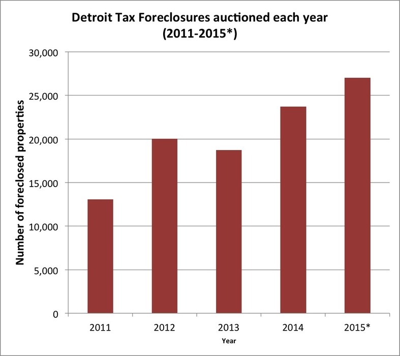 foreclosures 2011-2015