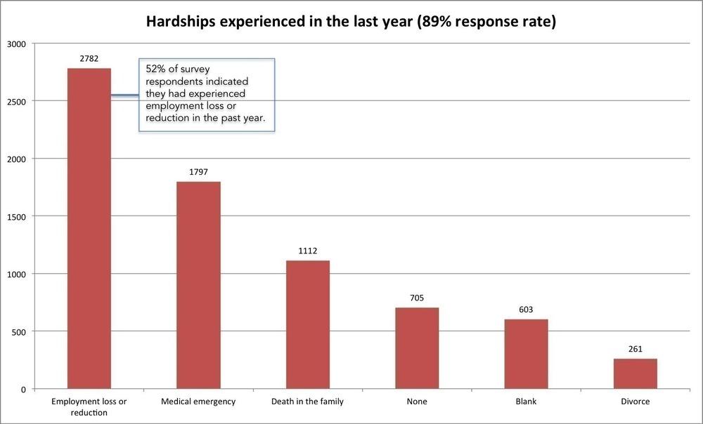 hardships chart